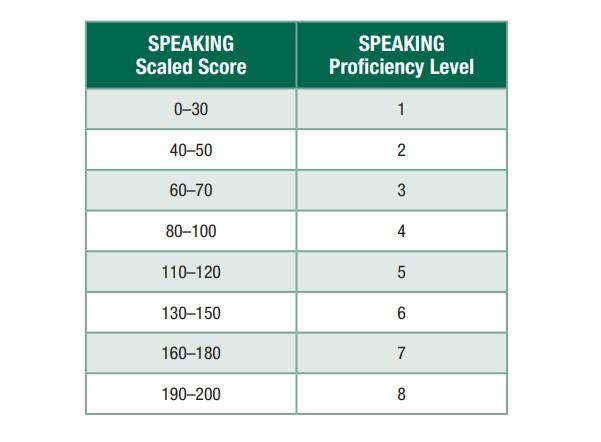 Xếp loại mức độ thông thạo TOEIC Speaking