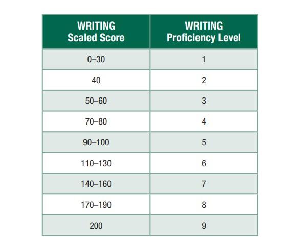 Xếp loại mức độ thông thạo TOEIC Writing
