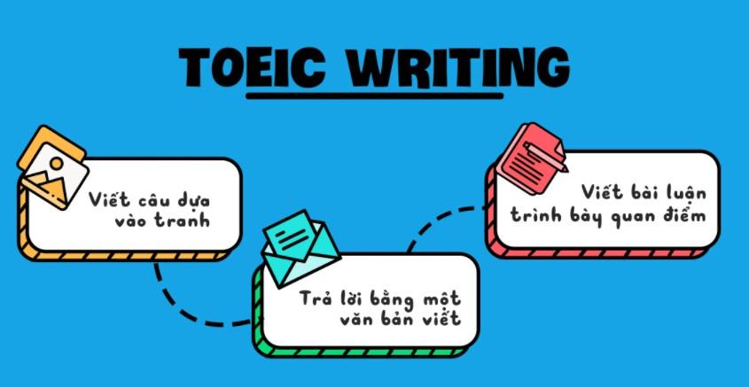 TOEIC Writing: Đặc trưng, cấu trúc và cách viết bài luận đạt điểm tối đa