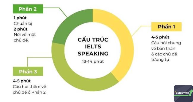 Cấu trúc đề thi speaking ielts