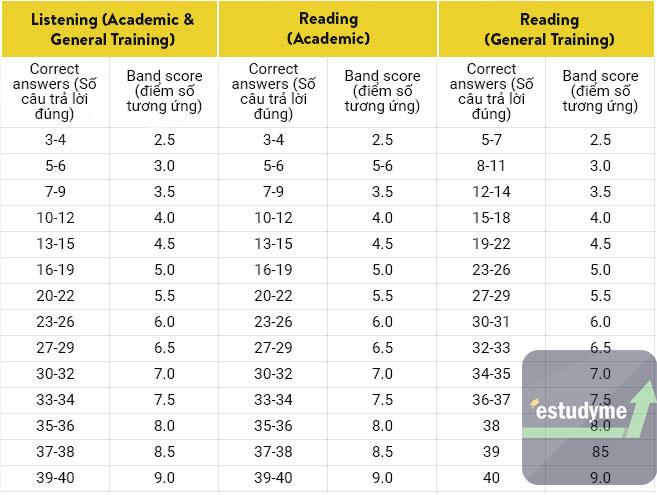 Thang điểm IELTS tính thế nào? Cách tính điểm IELTS Overall