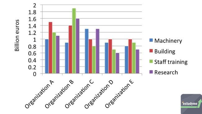 Biểu đồ Cột (Bar Chart)